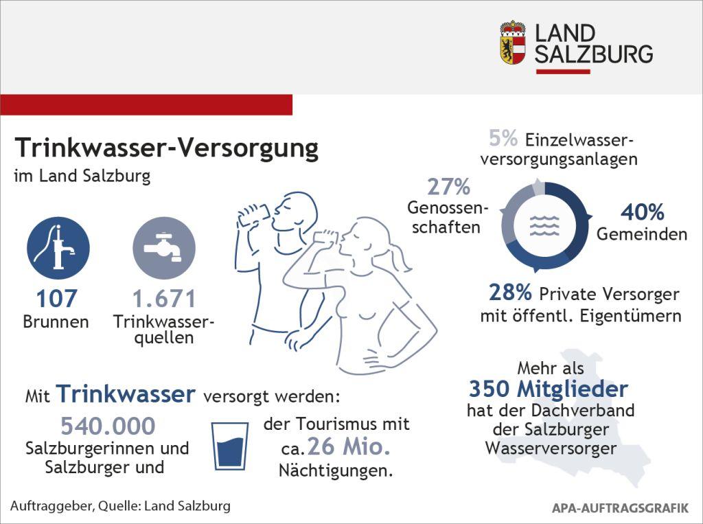 Info-Grafik zur Trinkwasser-Versorgung im Land Salzburg