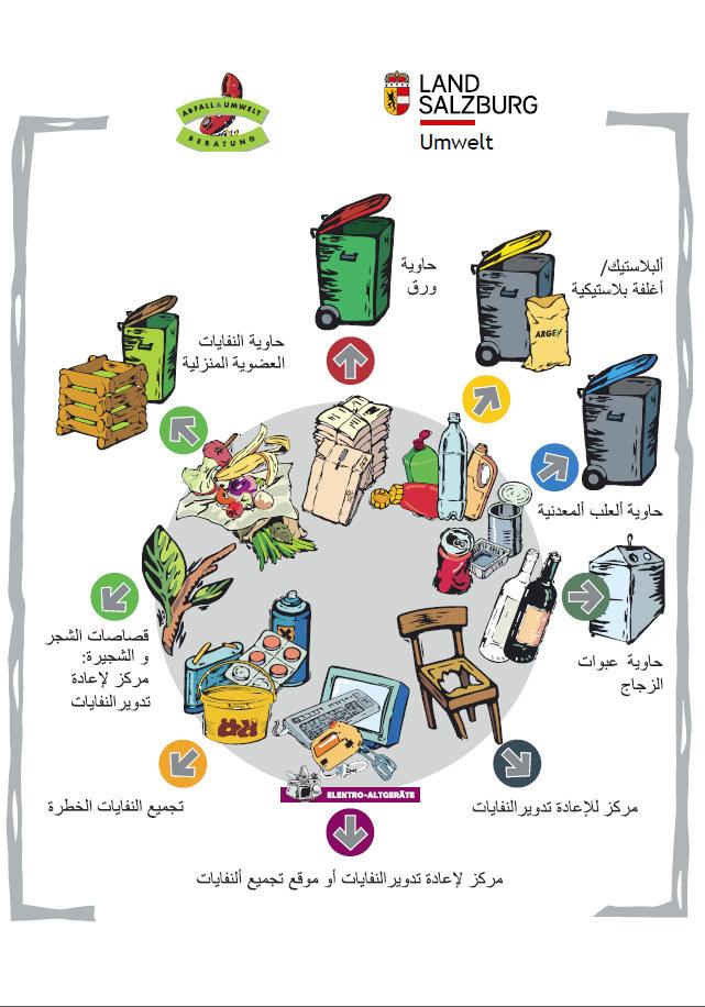 Merkblatt zur Mülltrennung in Arabisch