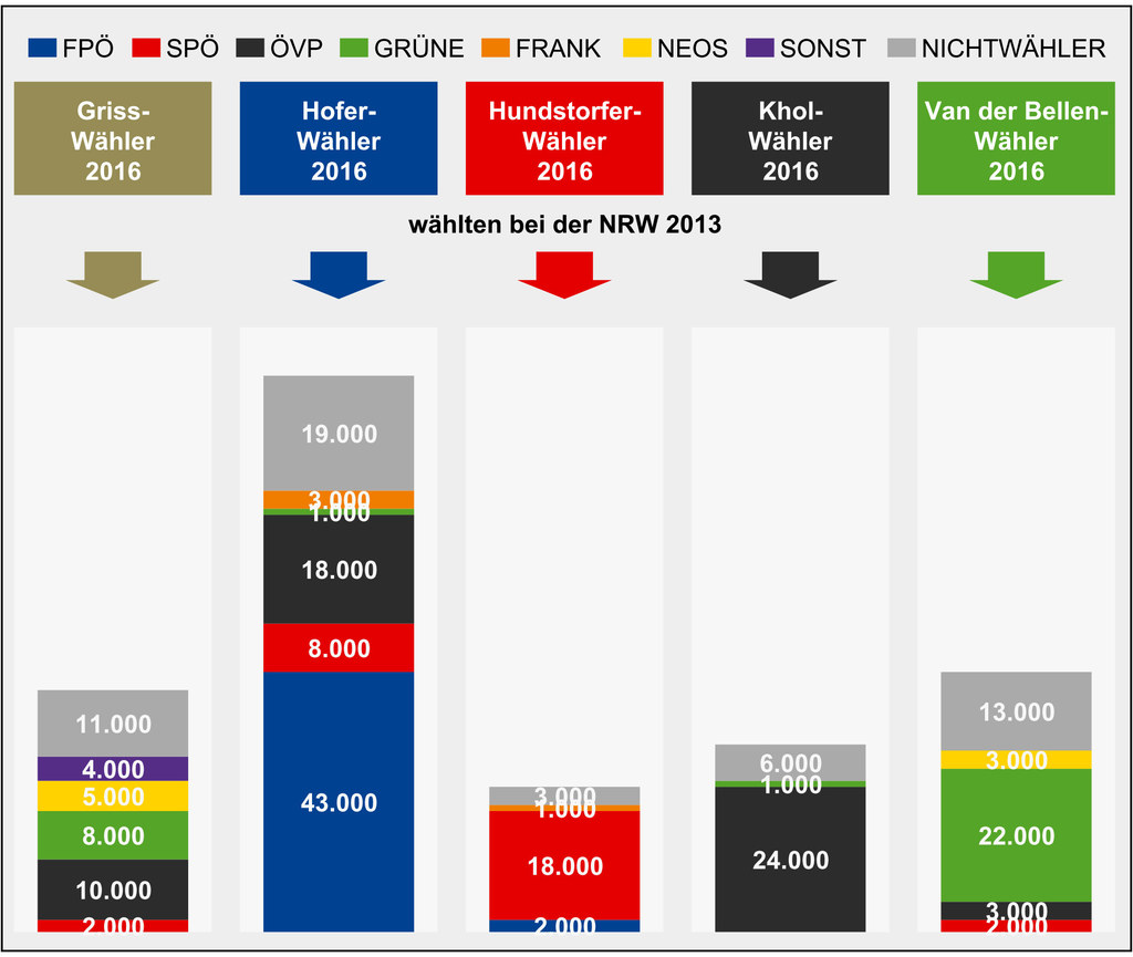 Wählerstromanalyse Bundespräsidentenwahl 2016