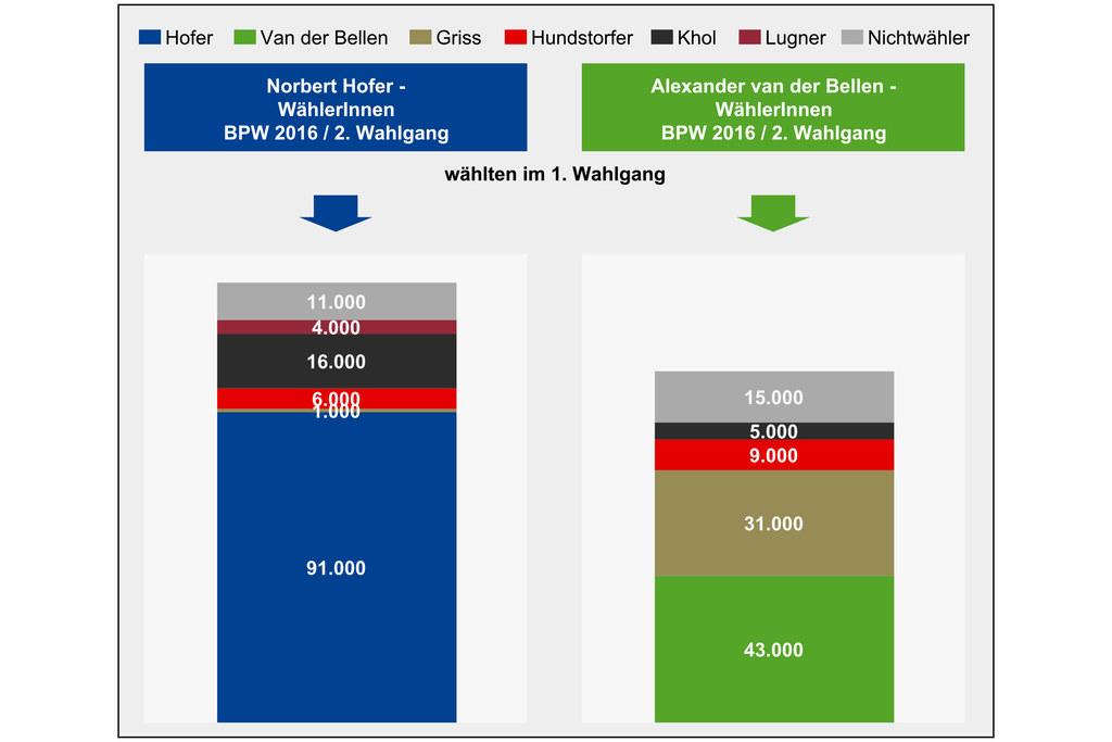 Analyse der Landesstatistik: Wählerströme und Hochburgeneffekte