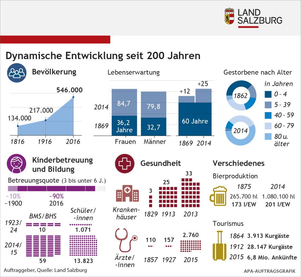 Infografik Salzburg – Dynamische Entwicklung seit 200 Jahren