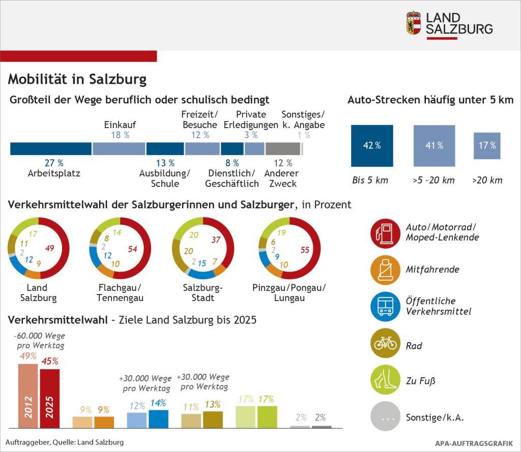 Infografik: Mobilität