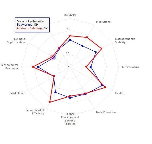Salzburg im regional EU-Index