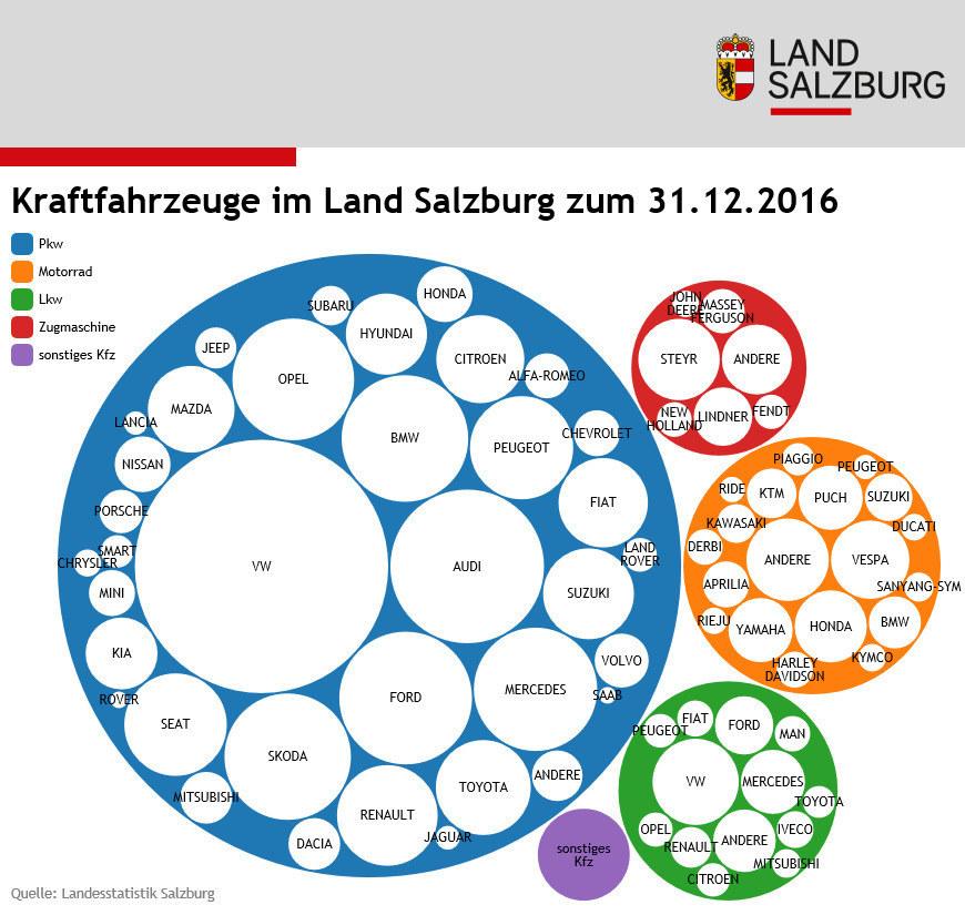 Kraftfahrzeuge im Land Salzburg zum 31. Dezember 2016