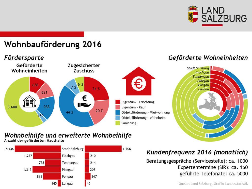 Infografik: Wohnbauförderung