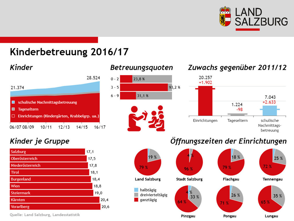 Infografik: Kinderbetreuung