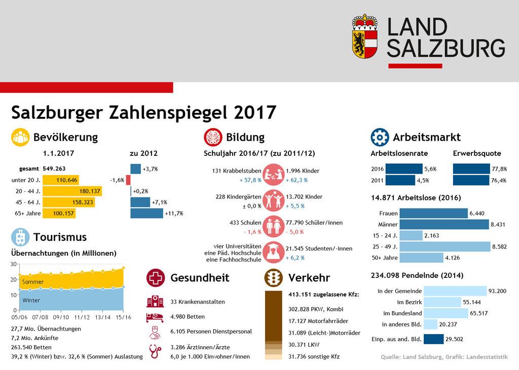 Grafik zum Salzburger Zahlenspiegel 2017