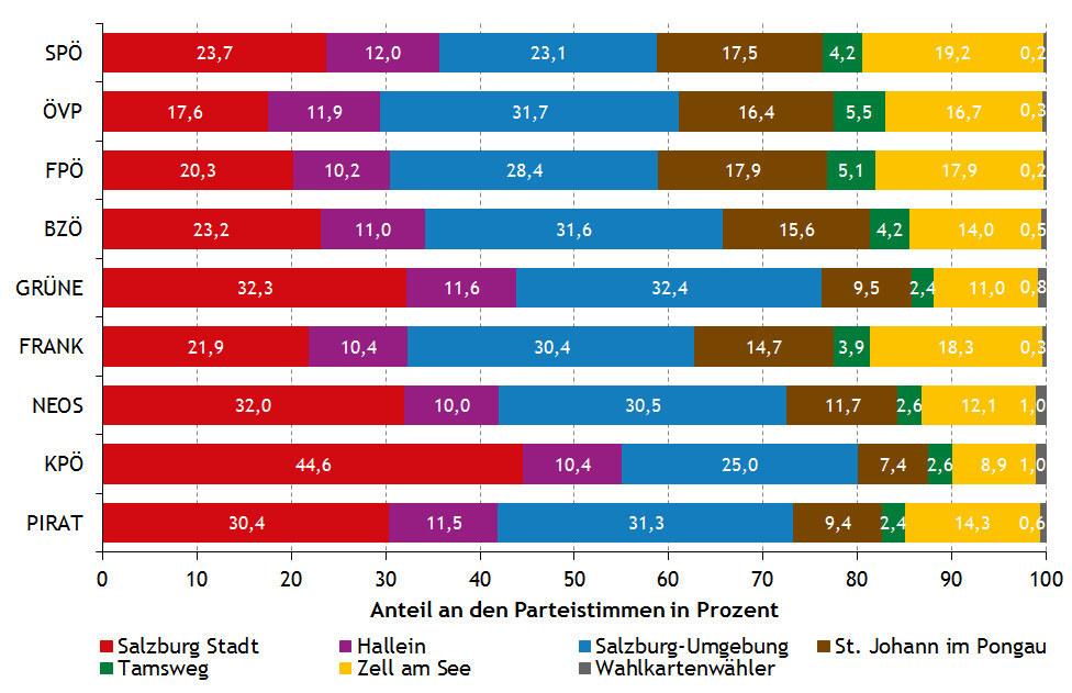 Parteistimmen nach Bezirken bei der Nationalratswahl 2013.
