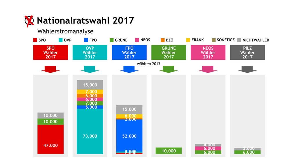 Wählerstromanalyse für Salzburg bei der Nationalratswahl 2017
