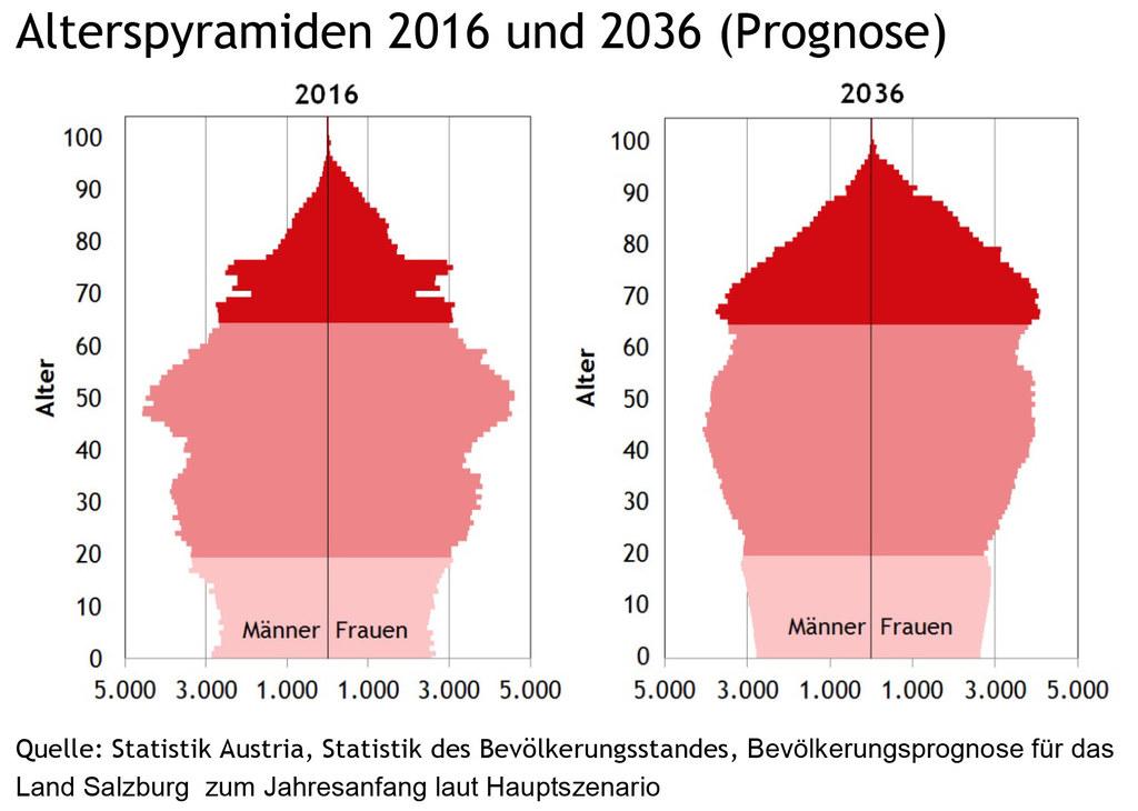 Entwicklung der Bevölkerungszahlen im Bundesland Salzburg von 2016 bis 2036.
