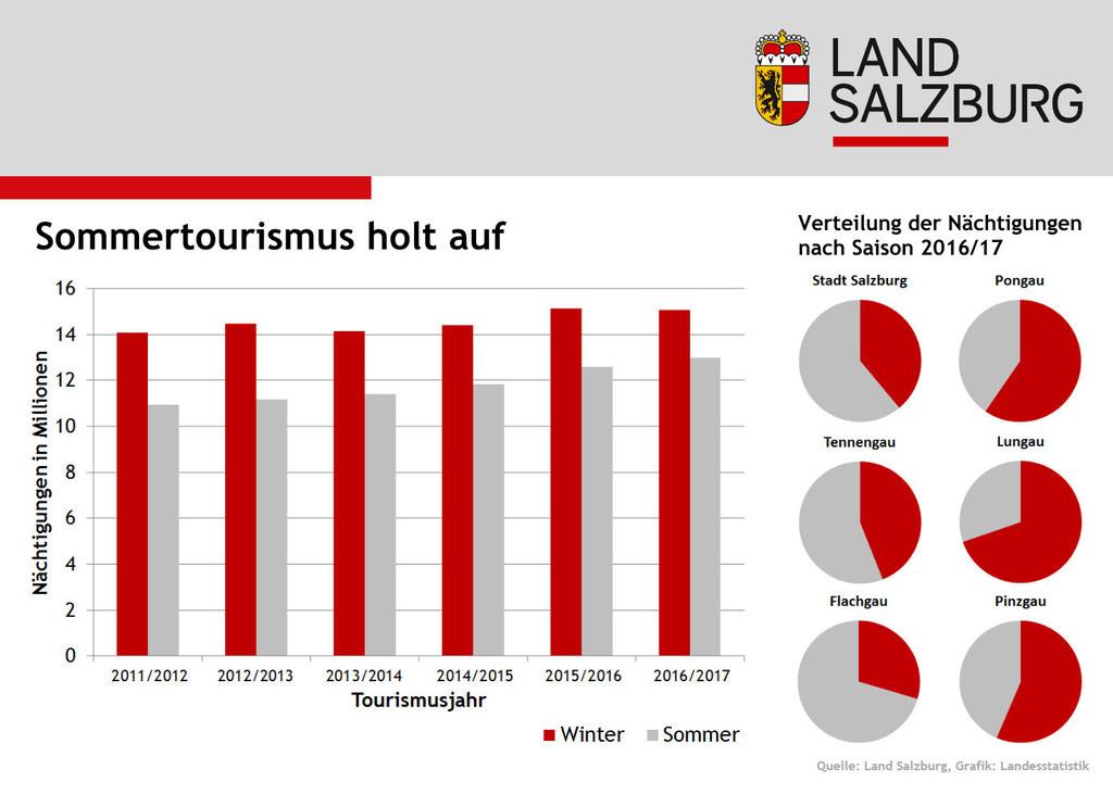 Infografik: Sommertourismus