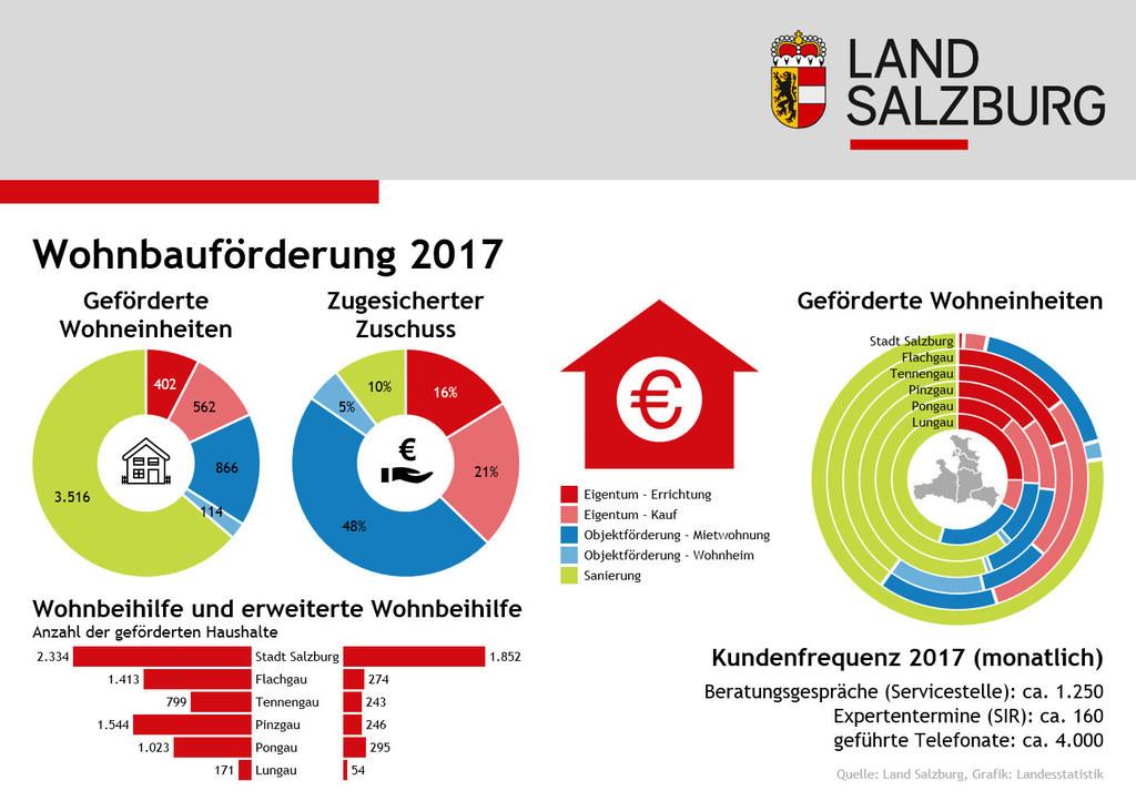 Die Salzburger Wohnbauförderung 2017 in Zahlen