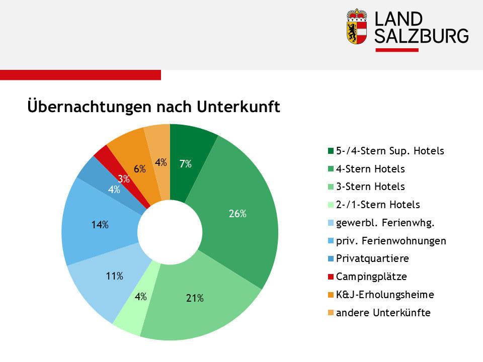 Salzburgs Hotels (grün) verbuchen mehr als die Hälfte der Nächtigungen.