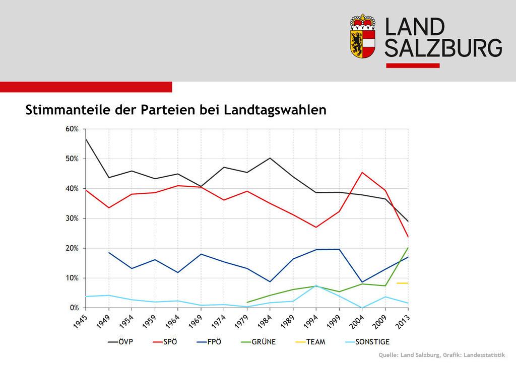 Stimmanteile der Parteien bei Salzburger Landtagswahlen seit 1945.