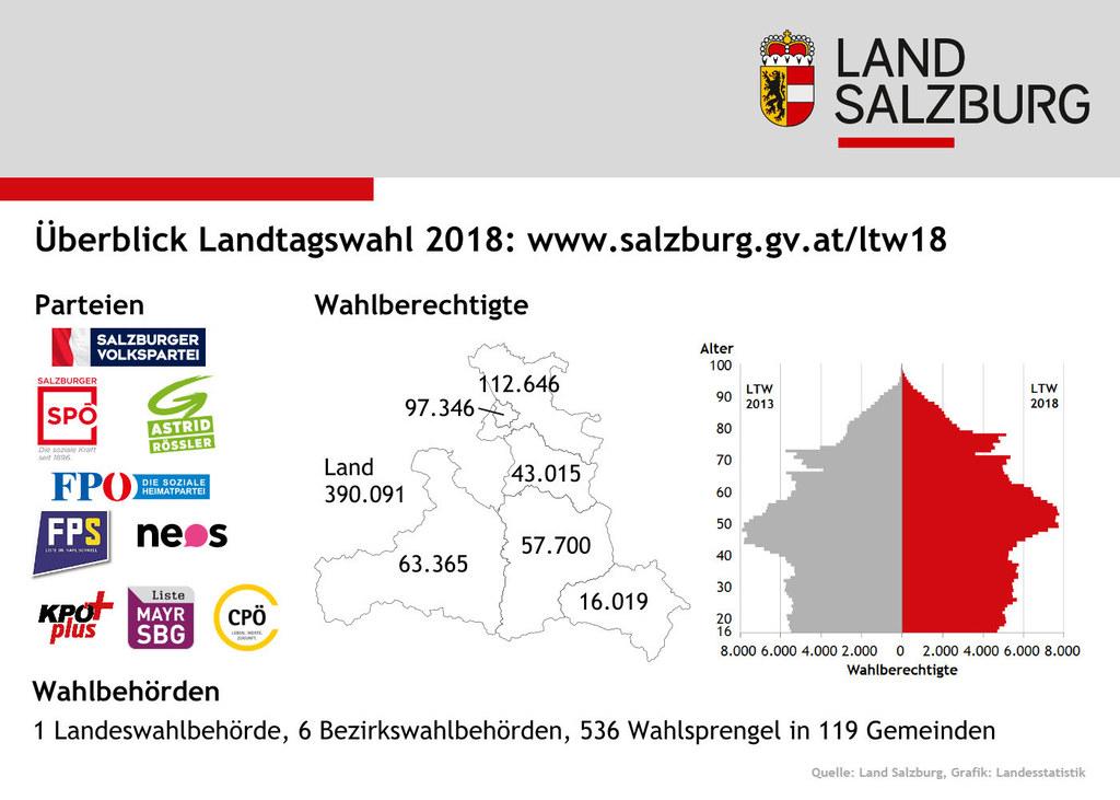 Eckdaten zur Landtagswahl 2018