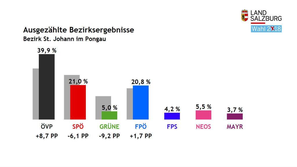 Im Pongau entfielen bei der Landtagswahl 2018 die meisten Stimmen auf die ÖVP mi..