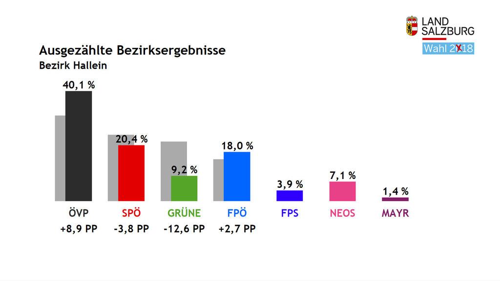Im Tennengau entfielen bei der Landtagswahl 2018 die meisten Stimmen auf die ÖVP..