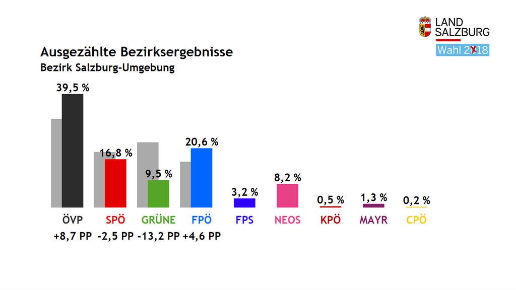 Im Flachgau belegt die FPÖ hinter der ÖVP den zweiten Platz, die NEOS erreichen ..