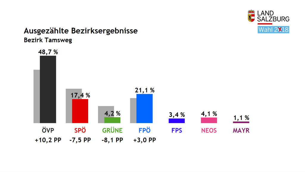 Im Lungau entfielen bei der Landtagswahl 2018 die meisten Stimmen auf die ÖVP mi..