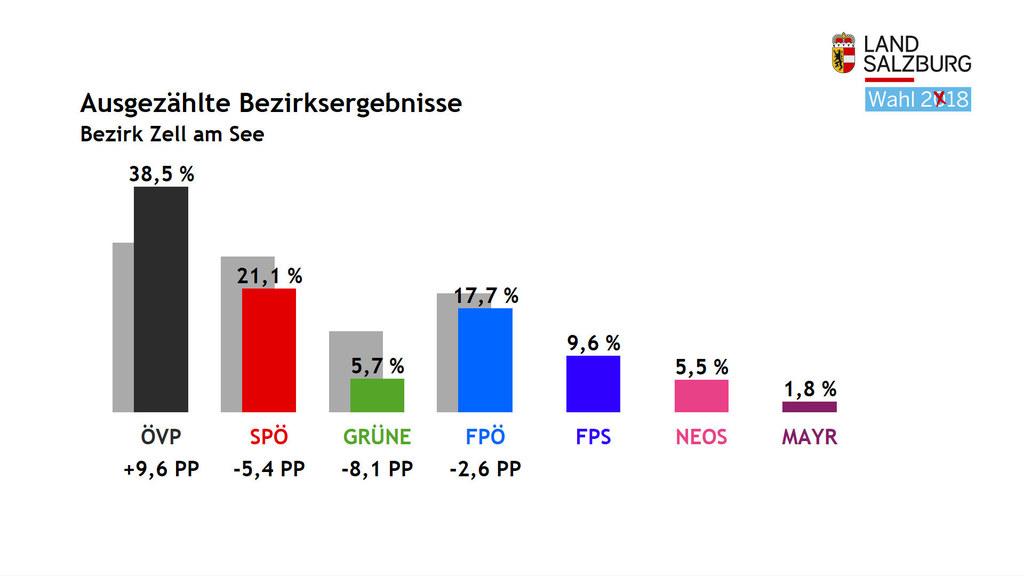 Im Pinzgau entfielen bei der Landtagswahl 2018 die meisten Stimmen auf die ÖVP m..