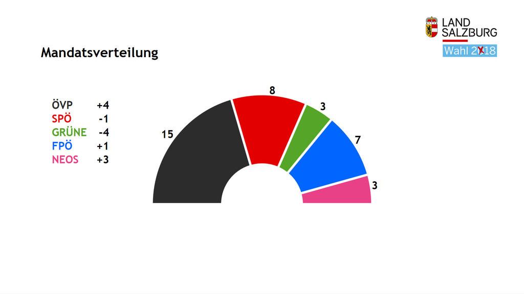 Neue Mandatsverteilung im Salzburger Landtag.
