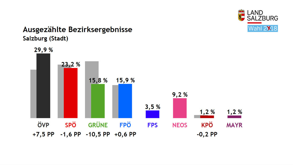 In der Stadt Salzburg entfielen bei der Landtagswahl 2018 die meisten Stimmen au..