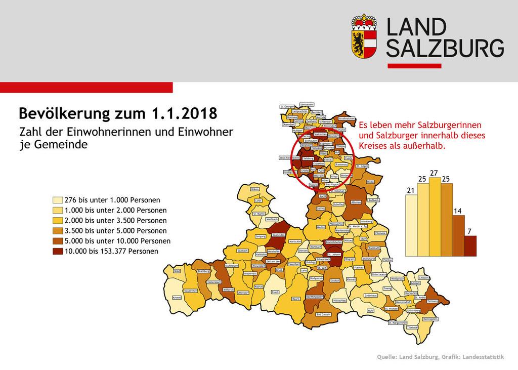 Die Bevölkerung in der Stadt Salzburg und im Flachgau wächst besonders stark.