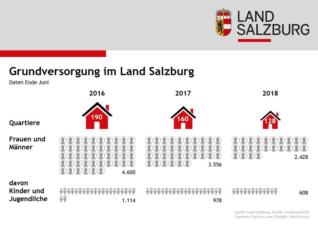 Infografik zur Grundversorgung im Land Salzburg