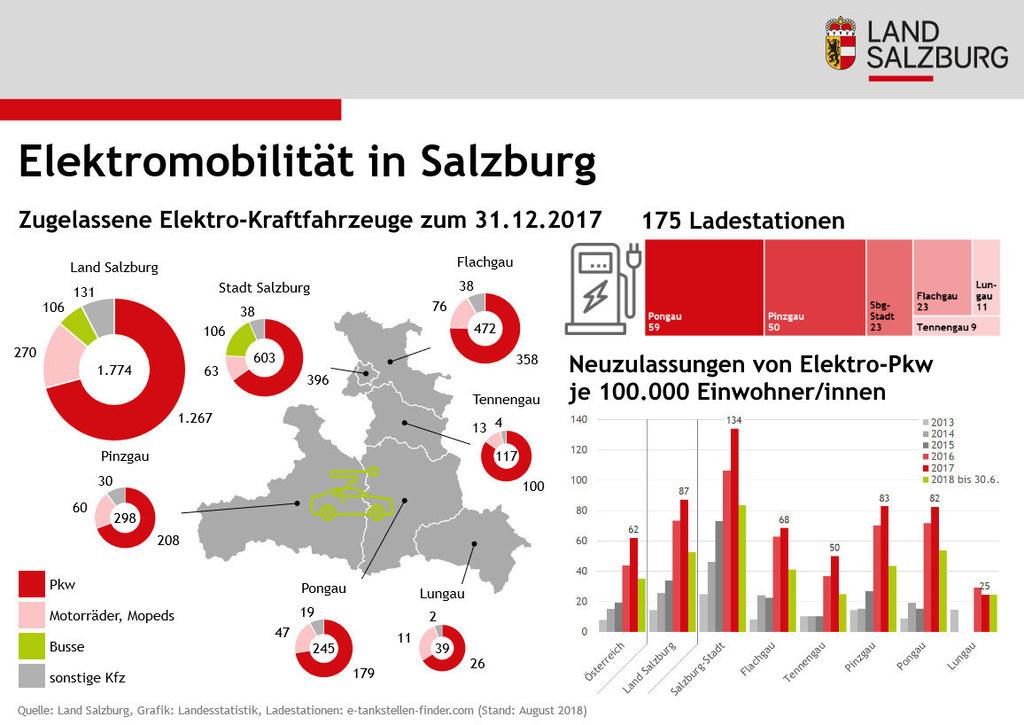 Die Salzburgerinnen und Salzburger setzen zunehmend auf Elektromobilität