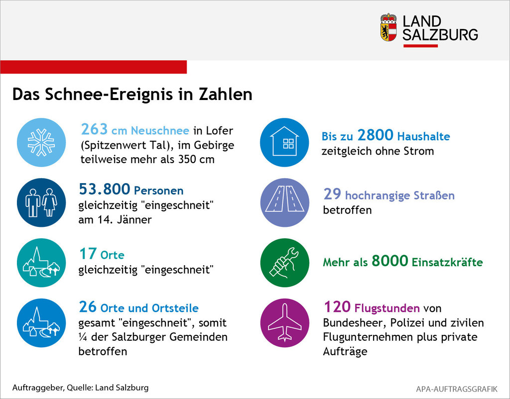 Infografik: Scheeereignis