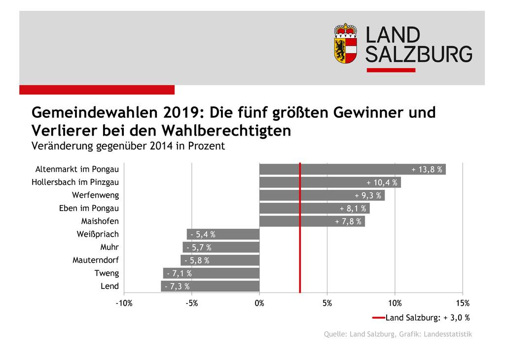 Die Grafik zeigt die fünf größten Gewinner- und Verlierer-Gemeinden bei der Zahl..
