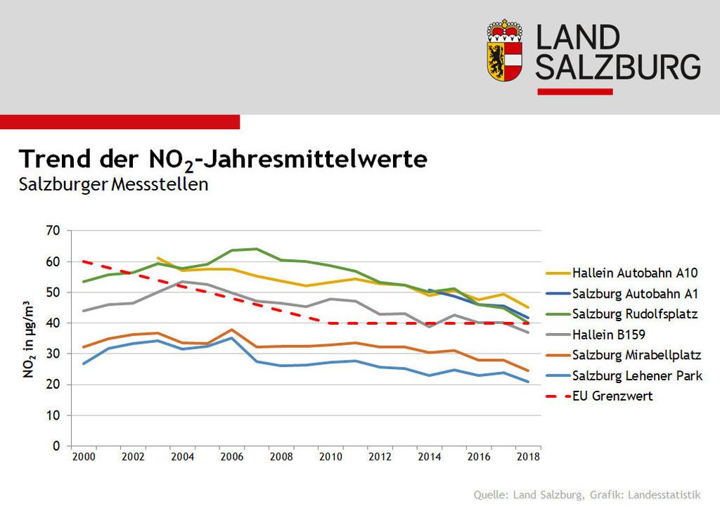 Infografik: Trend der NO2-Luftwerte
