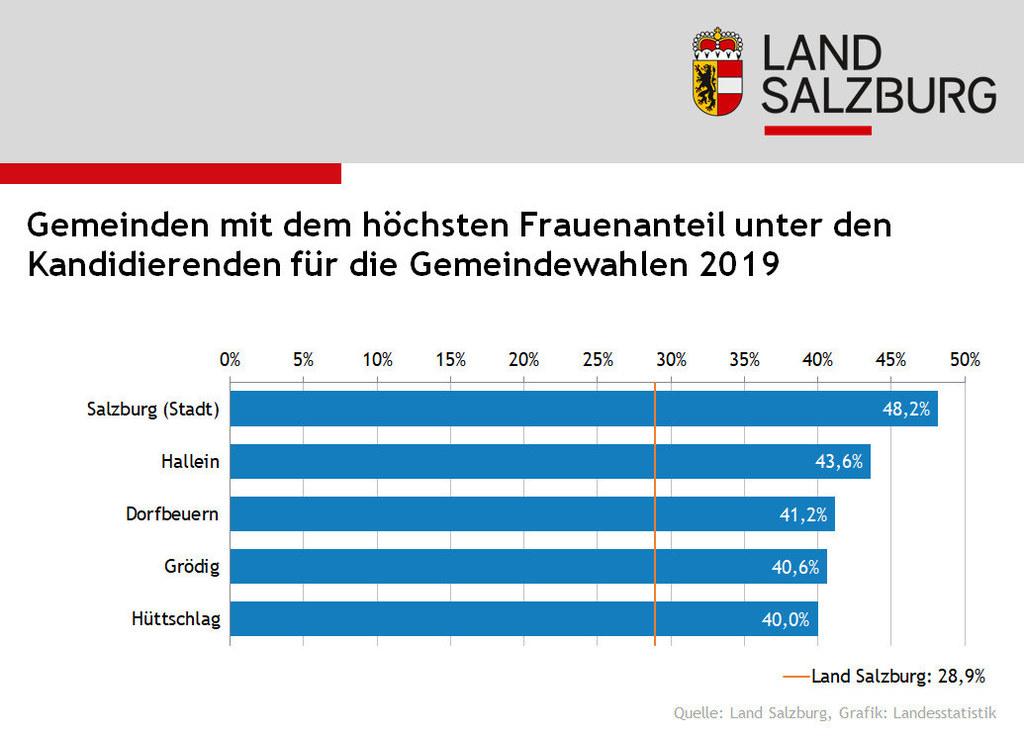 Info-Grafik zu den Gemeindewahlen 2019: Die fünf Gemeinden mit dem höchsten und ..