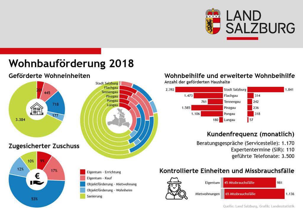 Die wichtigsten Daten aus dem Wohnbauförderungs-Jahresbericht.