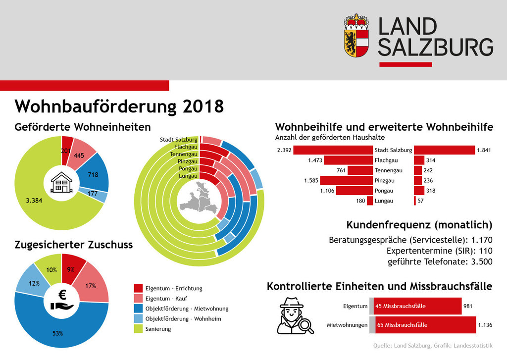 Infografik Wohnbauförderung 2018