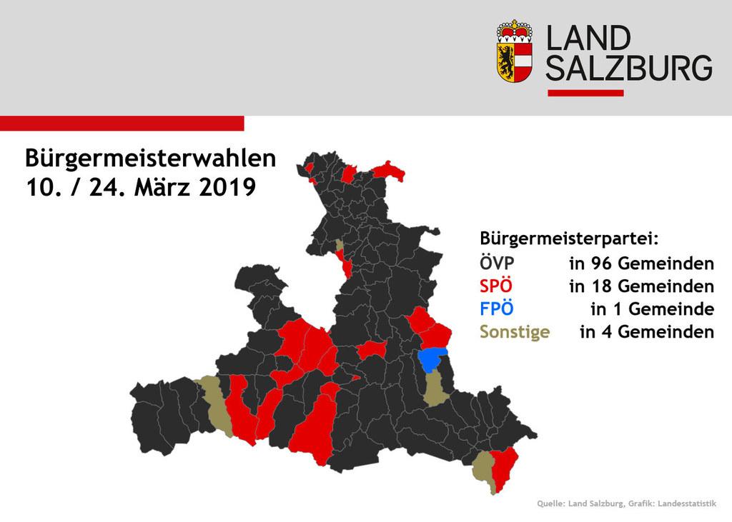 Elf neue Bürgermeister wurden heute bei der Stichwahl in Salzburg gewählt.