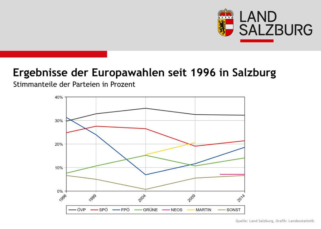 Heuer werden in Österreich und damit auch in Salzburg zum sechsten Mal die EU-Pa..