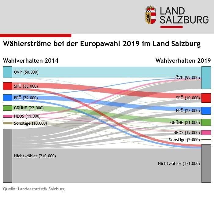 Die Wählerströme bei der EU-Wahl 2019 im Überblick.