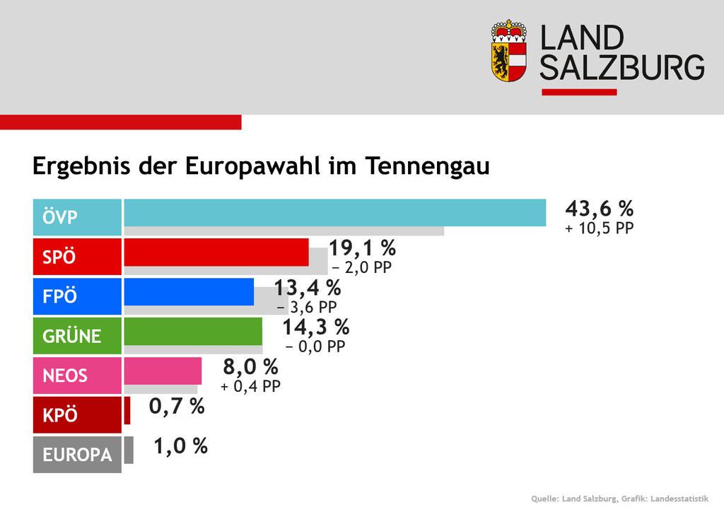 Im Tennengau erreichte die ÖVP mit Abstand die meisten Stimmen.