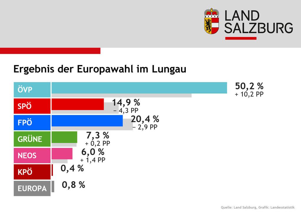 Im Bezirk Tamsweg erreichte die ÖVP mehr als 50 Prozent.