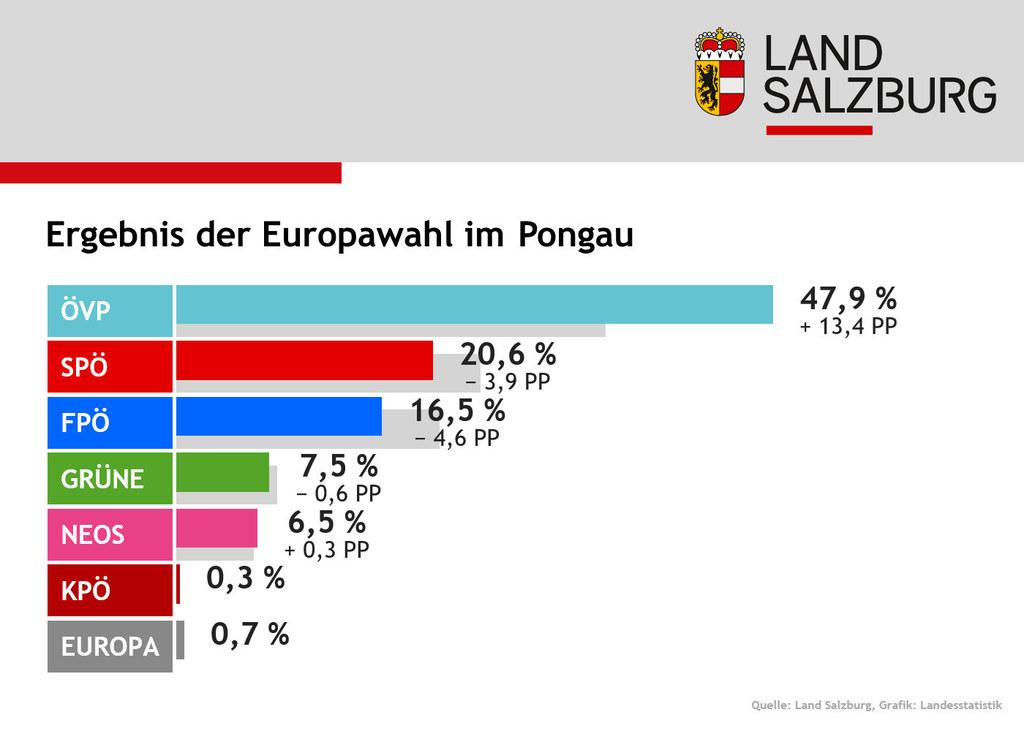 Von allen Landesbezirken konnte die ÖVP im Pongau gegenüber 2014 am meisten zule..