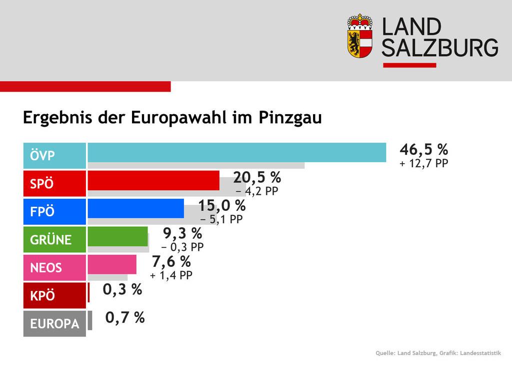 ÖVP und NEOS legten im Pinzgau zu.
