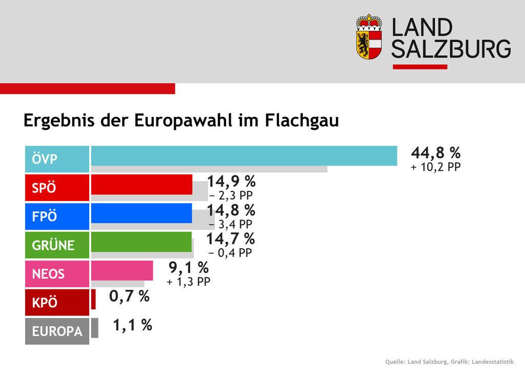 ÖVP mit deutlichem Abstand vor SPÖ, FPÖ und Grünen lautet das Wahlergebnis im Fl..