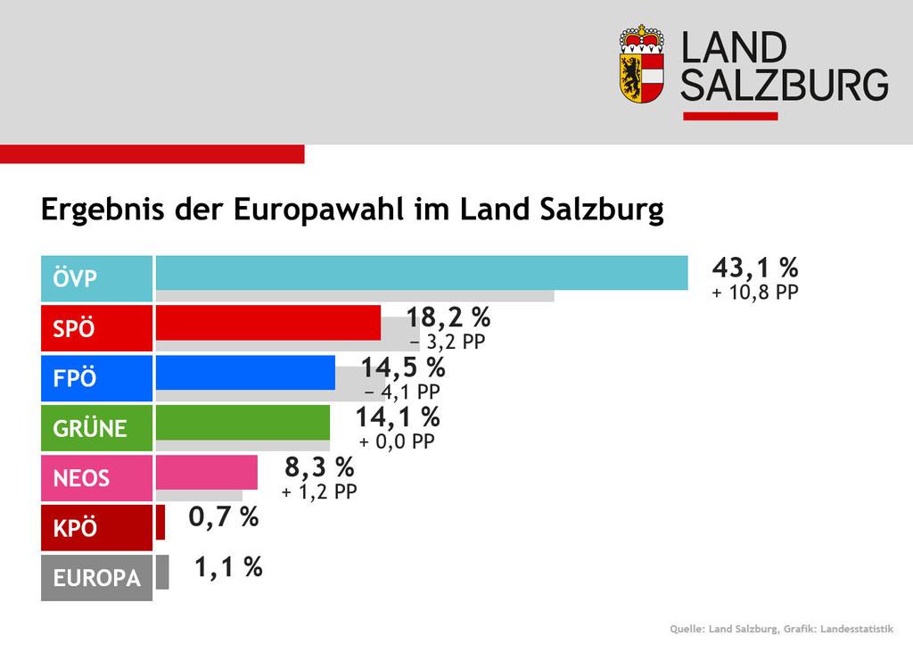 Die Prozentwerte des endgültigen EU-Wahlergebnisses blieben gegenüber dem vorläu..