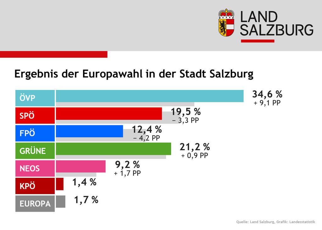 Auch in der Stadt Salzburg lag die ÖVP voran, dann kommen die Grünen mit leichte..