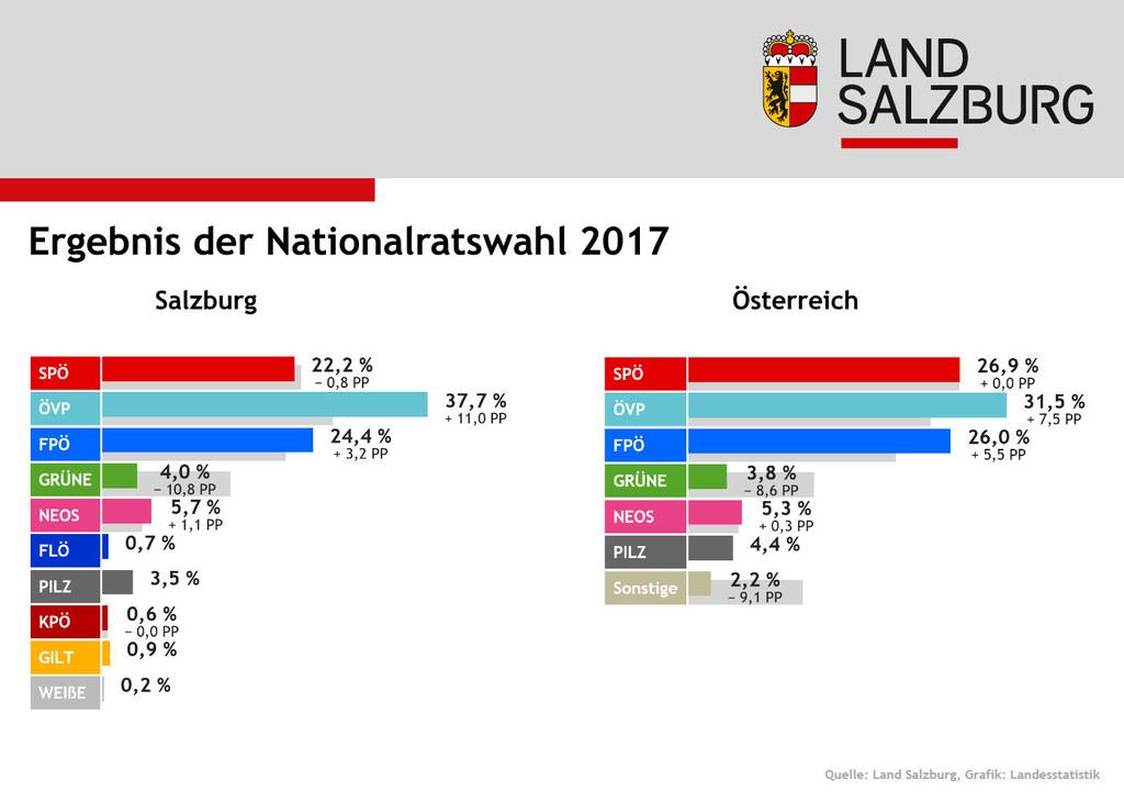 So sah das Endergebnis der Nationalratswahl 2017 in Salzburg und in Österreich a..