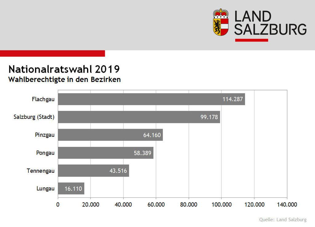 Die meisten Wahlberechtigten bei der Nationalratswahl leben im Flachgau.