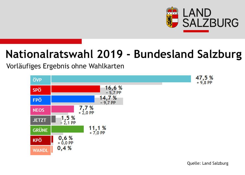 Das Ergebnis für das Bundesland Salzburg bei der Nationalratswahl 2019 (ohne Wal..