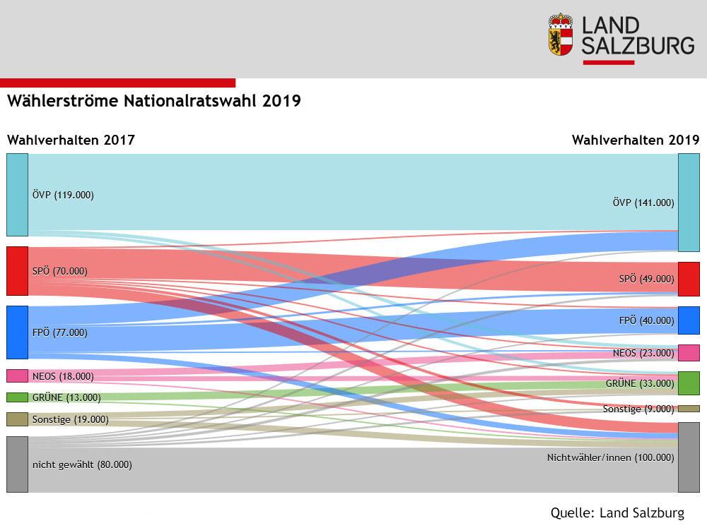 Infografik Nationalratswahl: Wählerströme