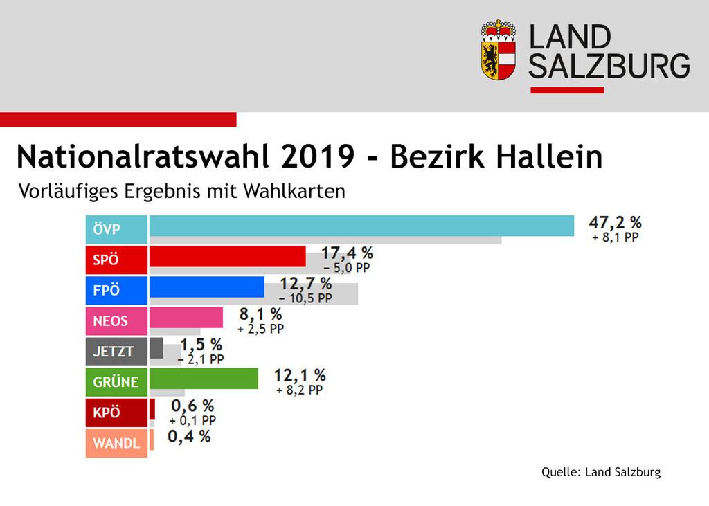Infografik Nationalratswahl 2019: Ergebnisse Bezirk Hallein